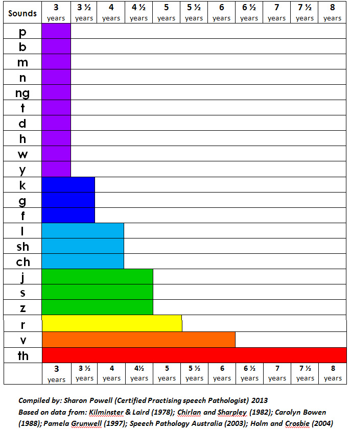 Development of Speech Sounds by Age Group Chart (c) Sharon Powell http://www.atimetotalk.com.au